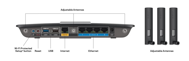 Linksys EA6900 - Wireless AC1900 Smart Cable Router