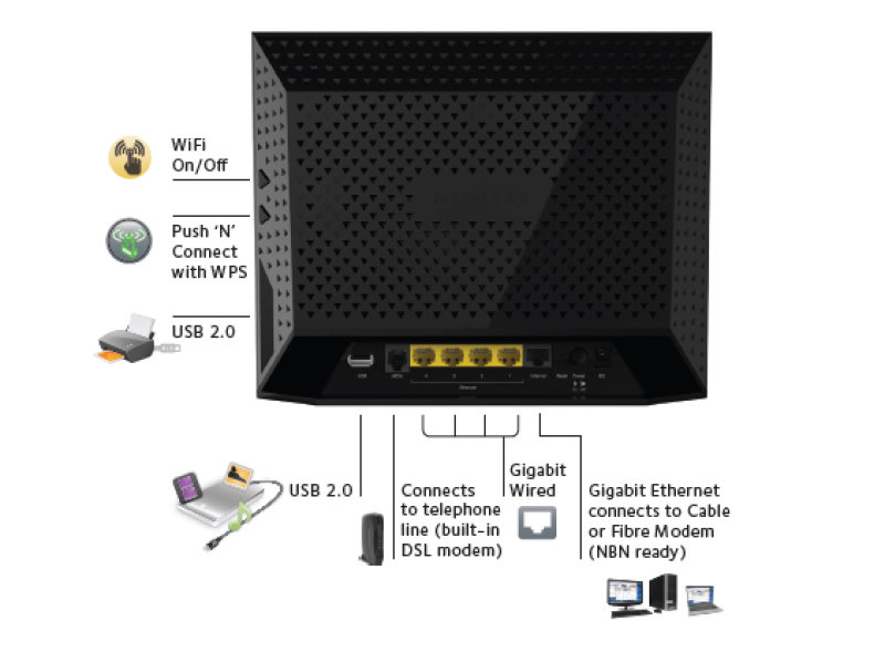 Netgear D6300 Wireless-AC Dual-band Gigabit ADSL Router