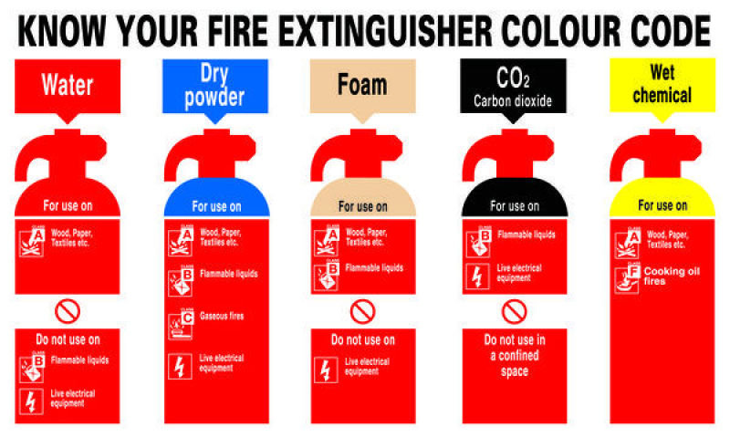 SIGNSLAB 300X500 KNOW YOUR FIRE EXTR PVC