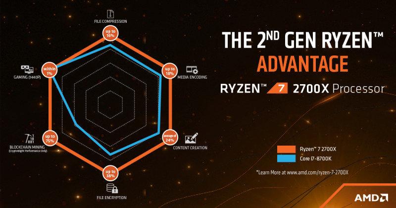 AMD Ryzen 7 2700X AM4 Processor with RGB Wraith Prism Cooler